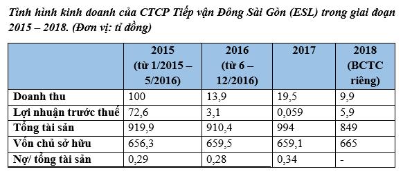 Dưới thời ông Tề Trí Dũng, Tân Thuận IPC vẫn rơi tự do dù các công ty con làm ăn hiệu quả - Ảnh 4.
