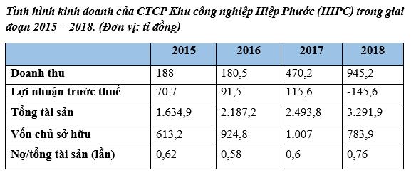 Dưới thời ông Tề Trí Dũng, Tân Thuận IPC vẫn rơi tự do dù các công ty con làm ăn hiệu quả - Ảnh 3.