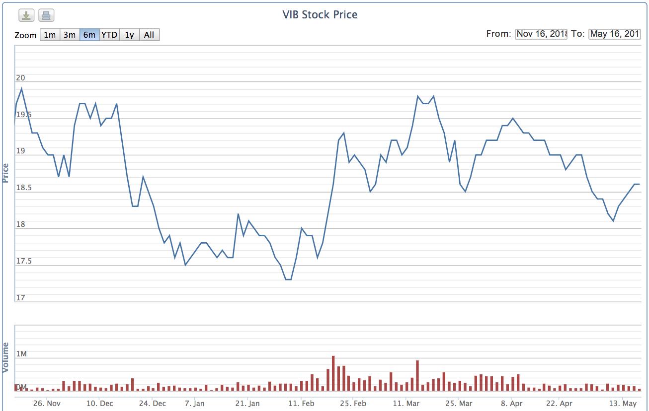 VIB chuẩn bị phát hành cổ phiếu thưởng tỉ lệ 18% cho cổ đông hiện hữu, tăng vốn lên 9.245 tỉ đồng - Ảnh 2.
