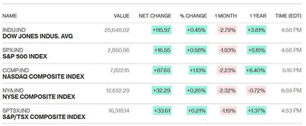 Dow Jones giảm 190 điểm rồi bật tăng sau tin Mỹ hoãn đánh thuế ô tô - Ảnh 1.