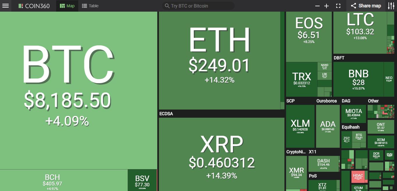 Giá bitcoin hôm nay (16/5) tăng mạnh lên trên mốc 8.100 USD - Ảnh 2.