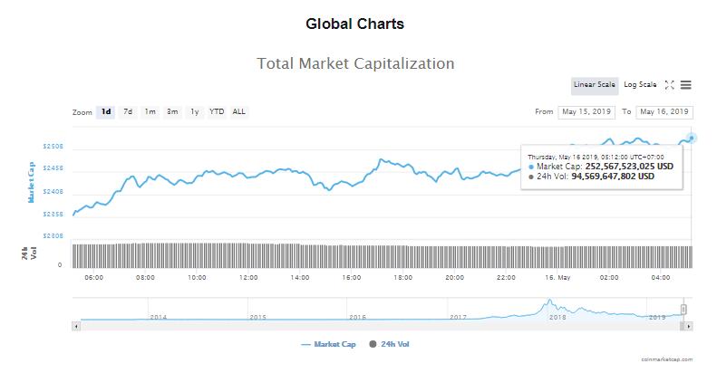 Giá bitcoin hôm nay (16/5) tăng mạnh lên trên mốc 8.100 USD - Ảnh 4.