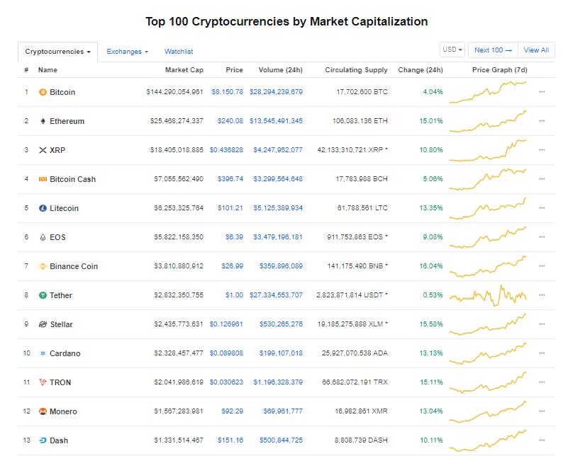 Giá bitcoin hôm nay (16/5) tăng mạnh lên trên mốc 8.100 USD - Ảnh 3.