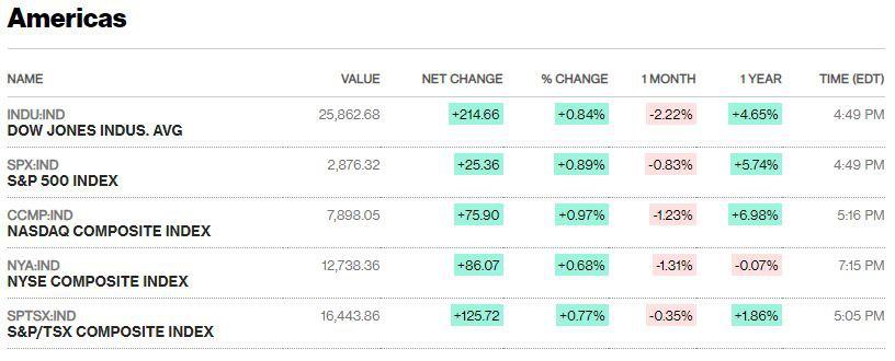 Chứng khoán Mỹ khởi sắc, Dow Jones tăng hơn 200 điểm nhờ cổ phiếu ngân hàng và Walmart - Ảnh 1.