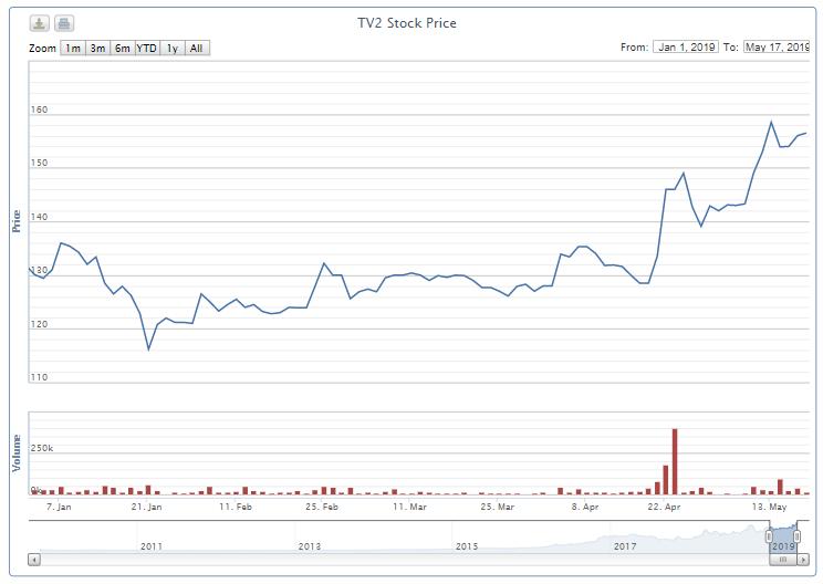 Cổ phiếu TV2 hủy niêm yết trên HNX từ ngày 28/5 - Ảnh 1.