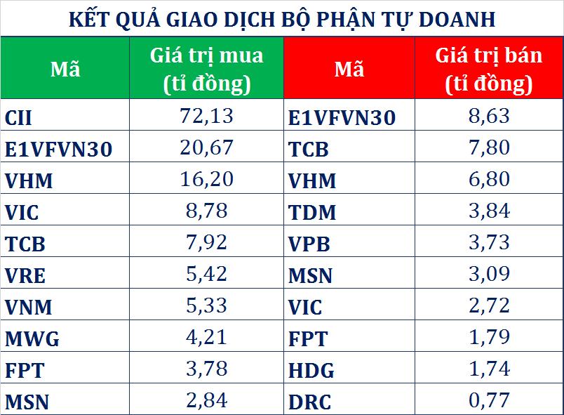 Dòng tiền thông minh (17/5): Giao dịch trái chiều khối ngoại, tự doanh CTCK trở lại mua ròng 129 tỉ đồng - Ảnh 1.