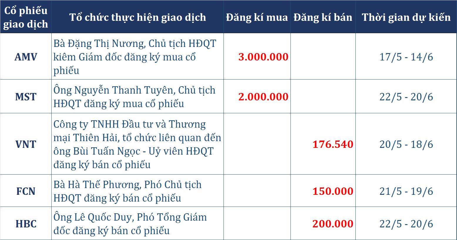 Dòng tiền thông minh (17/5): Giao dịch trái chiều khối ngoại, tự doanh CTCK trở lại mua ròng 129 tỉ đồng - Ảnh 2.