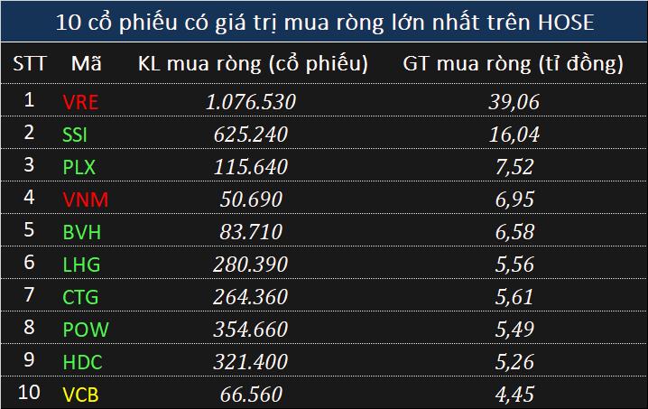 Giao dịch khối ngoại 17/5: Bán ròng gần 20 tỉ đồng trong phiên giằng co mạnh - Ảnh 1.