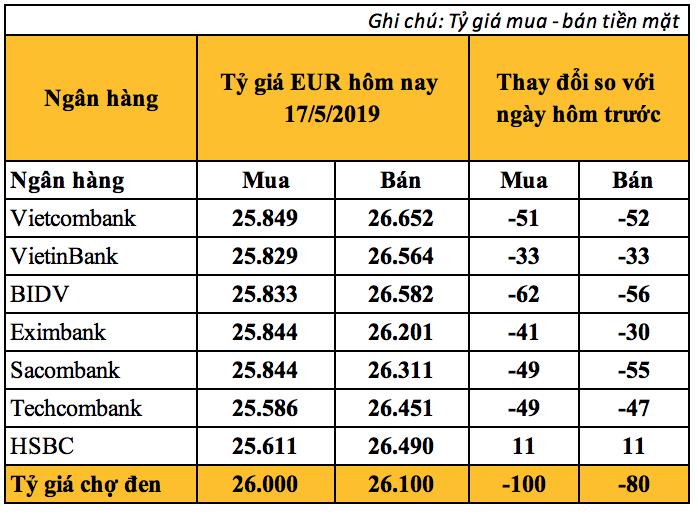 Tỷ giá Euro hôm nay (17/5): EUR chợ đen giảm mạnh sát mốc 26.000 VND - Ảnh 2.
