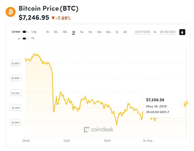 Giá bitcoin hôm nay (18/5): Giao dịch đáng ngờ trên Bitstamp thảm sát thị trường - Ảnh 1.