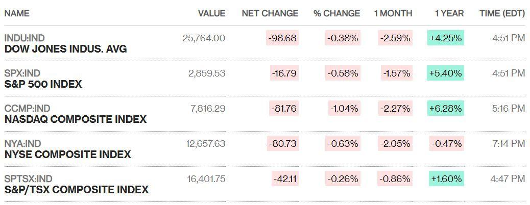 Chứng khoán Mỹ đảo chiều sau tin đàm phán thương mại trì hoãn, Dow Jones giảm tuần thứ 4 liên tiếp - Ảnh 1.