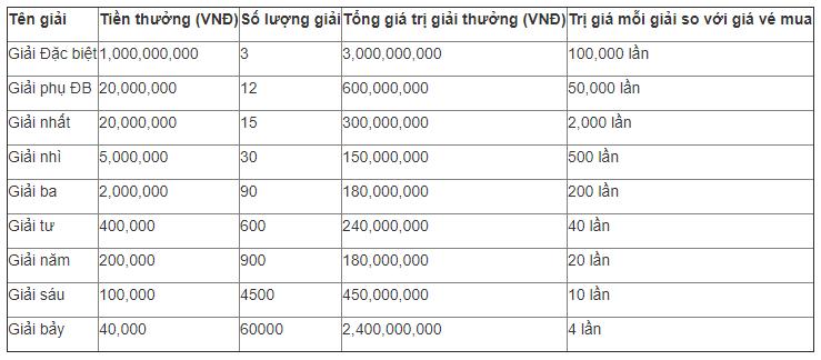 Kết quả xổ số hôm nay: Xuất hiện 5 tỉ phú xổ số kiến thiết ở hai miền Nam - Bắc - Ảnh 3.