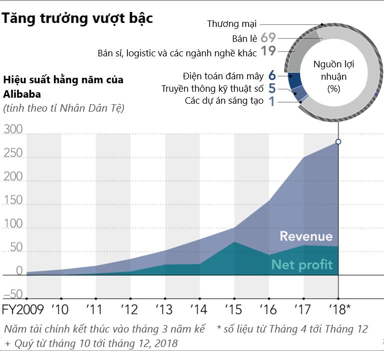 [Phần 1] Alibaba thời kỳ hậu Jack Ma: Tăng trưởng vượt bậc - Ảnh 2.