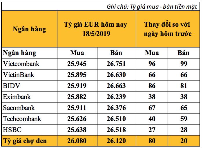 Tỷ giá Euro hôm nay (18/5) bất ngờ tăng điểm mạnh sau ba ngày giảm liên tiếp - Ảnh 2.