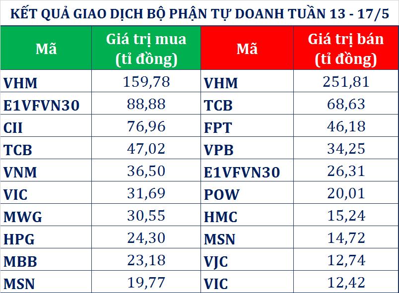 Khối ngoại xả gần 1.000 tỉ đồng tuần qua trước sự đổ bể thoả thuận thương mại Mỹ - Trung, tự doanh CTCK mua ròng 109 tỉ đồng  - Ảnh 1.