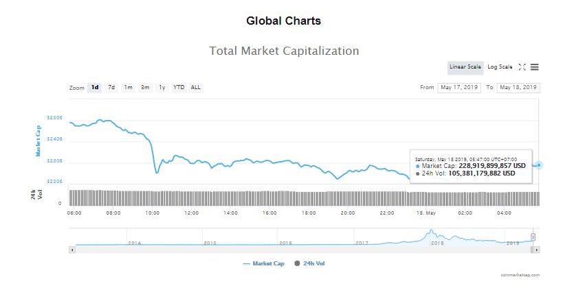Giá bitcoin hôm nay (18/5): Giao dịch đáng ngờ trên Bitstamp thảm sát thị trường - Ảnh 4.