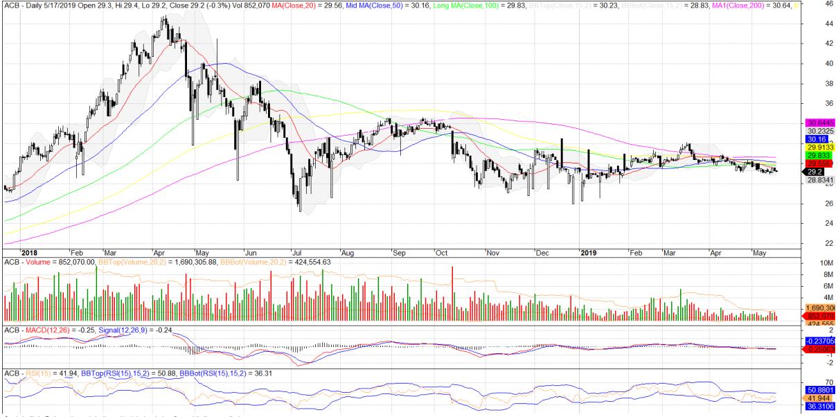 Cổ phiếu tâm điểm ngày 20/5: ACB, BSR, VNM - Ảnh 1.