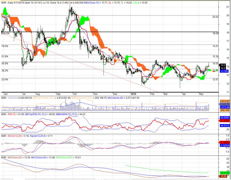 Cổ phiếu tâm điểm ngày 20/5: ACB, BSR, VNM - Ảnh 2.