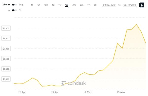 Chiến tranh thương mại Mỹ-Trung thúc đẩy Bitcoin tăng giá? - Ảnh 1.