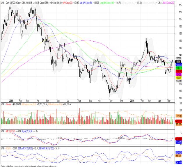 Cổ phiếu tâm điểm ngày 20/5: ACB, BSR, VNM - Ảnh 3.