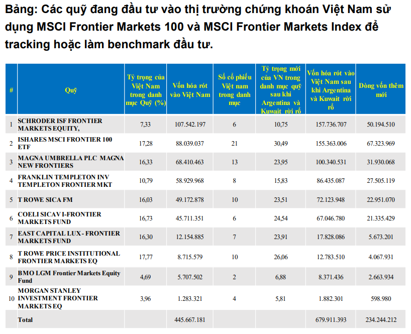 BVSC: VN-Index quí II dao động khoảng 950-1.010 điểm, phụ thuộc nhiều hơn vào dòng tiền ETF - Ảnh 1.