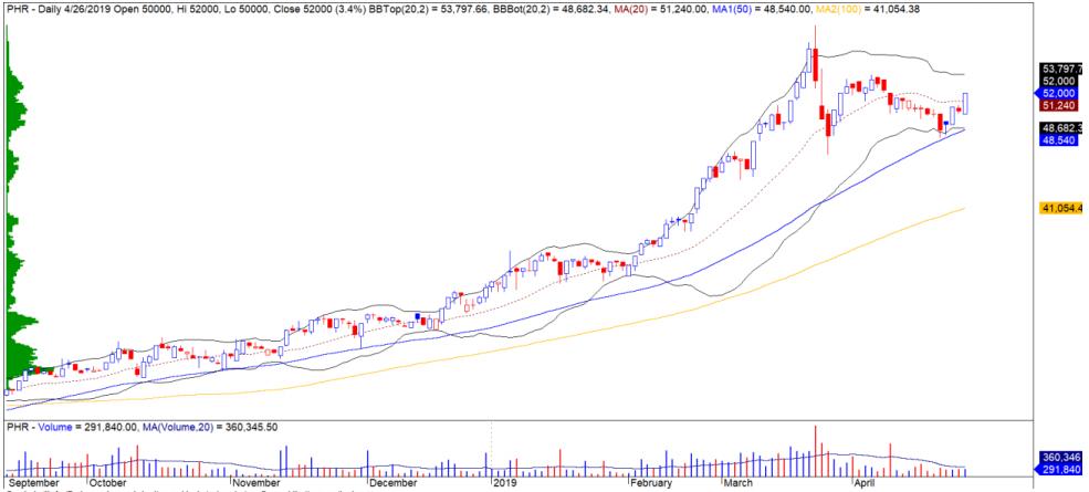 Cổ phiếu tâm điểm ngày 3/5: MWG, VRE, PHR - Ảnh 3.