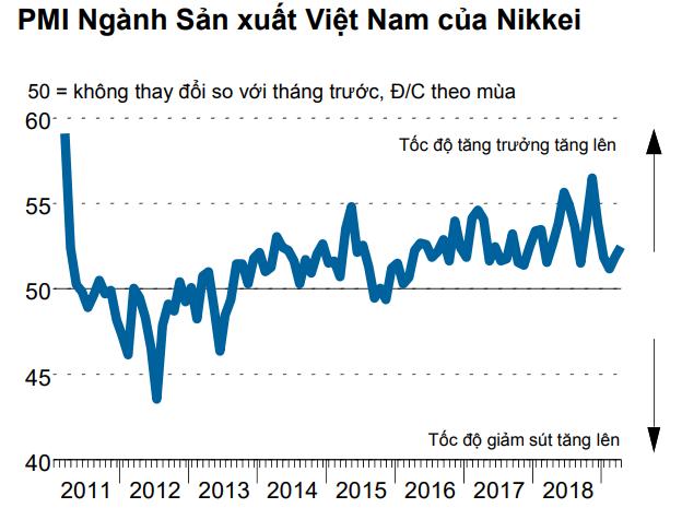 PMI Việt Nam lên mức cao của 4 tháng đạt 52,5 điểm - Ảnh 1.