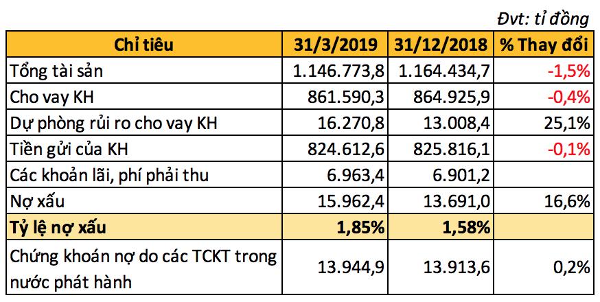 VietinBank có gần 10.500 tỉ đồng nợ có khả năng mất vốn, lãi ròng 2.539 tỉ đồng trong quí I - Ảnh 3.