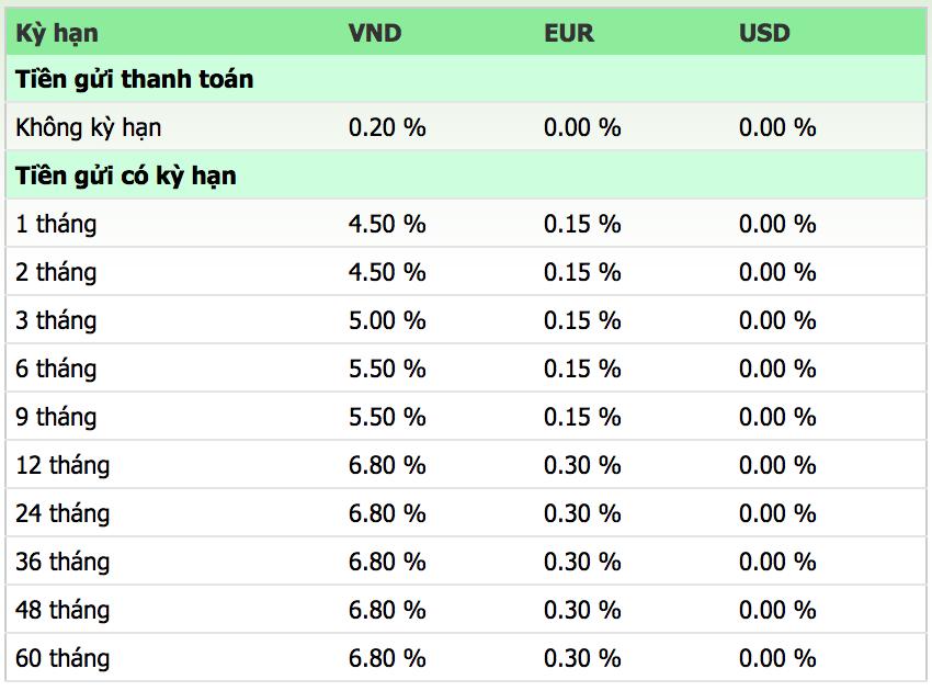Lãi suất ngân hàng Vietcombank mới nhất tháng 5/2019 - Ảnh 3.