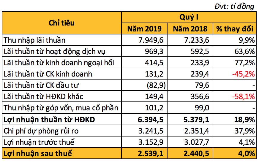 VietinBank có gần 10.500 tỉ đồng nợ có khả năng mất vốn, lãi ròng 2.539 tỉ đồng trong quí I - Ảnh 2.