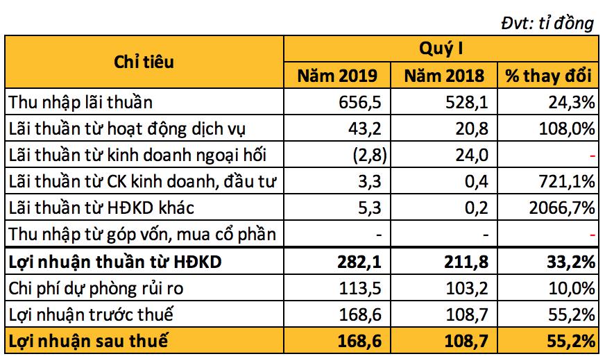 SeABank báo lãi hơn 168 tỉ đồng trong quí I, còn hơn 700 tỉ nợ khoanh, chờ xử lí - Ảnh 2.