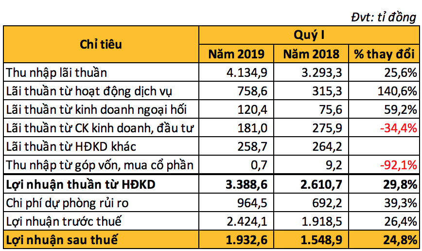 MBBank báo lãi sau thuế 1.933 tỉ đồng trong quí I, tăng gần 25% so với cùng kì - Ảnh 2.