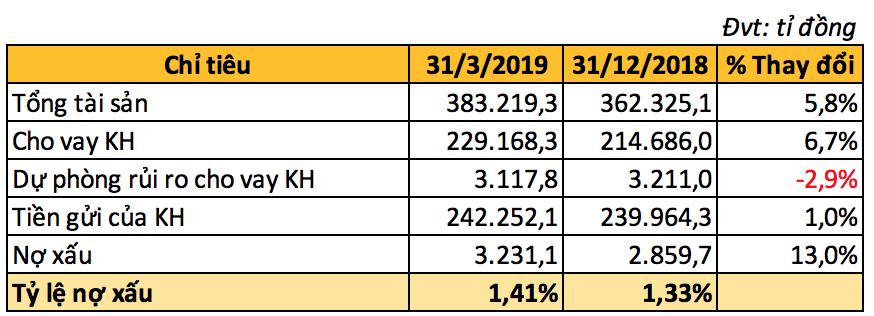 MBBank báo lãi sau thuế 1.933 tỉ đồng trong quí I, tăng gần 25% so với cùng kì - Ảnh 3.