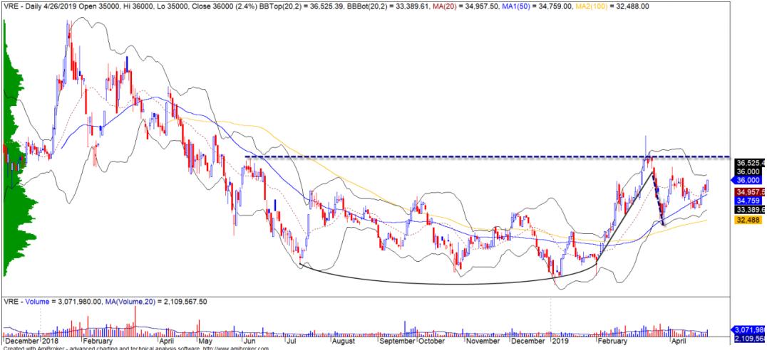 Cổ phiếu tâm điểm ngày 3/5: MWG, VRE, PHR - Ảnh 2.