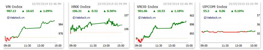 Thị trường chứng khoán 20/5: Bất động sản, khu công nghiệp nổi sóng, VN-Index tăng gần 11 điểm - Ảnh 1.