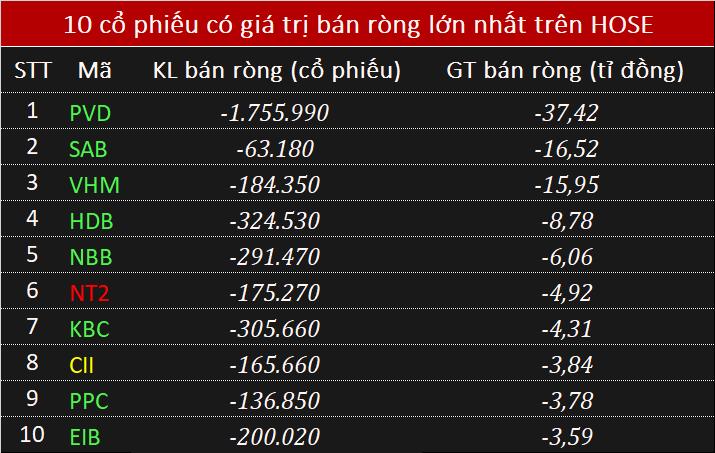Giao dịch khối ngoại 20/5: Mua ròng 149 tỉ đồng cổ phiếu của PVI - Ảnh 1.