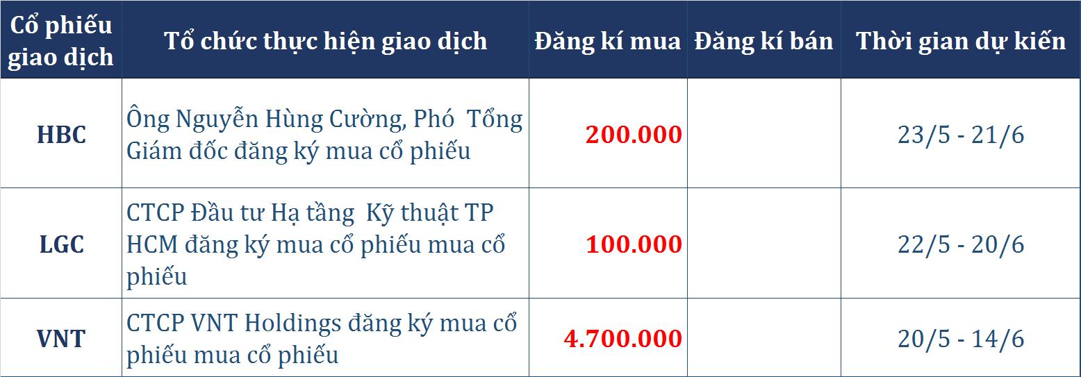 Dòng tiền thông minh (20/5): Tự doanh CTCK tiếp tục 'gom' hơn 25 tỉ đồng phiên cuối tuần, khối ngoại trở lại mua ròng nhẹ 10 tỉ đồng trên HOSE - Ảnh 2.