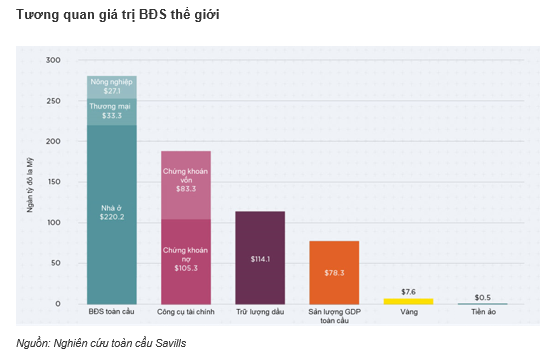 Không chỉ có nhà đầu tư Châu Á, thị trường BĐS Việt Nam còn hút nhiều quỹ ngoại toàn cầu - Ảnh 1.