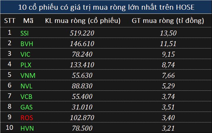 Giao dịch khối ngoại 20/5: Mua ròng 149 tỉ đồng cổ phiếu của PVI - Ảnh 2.