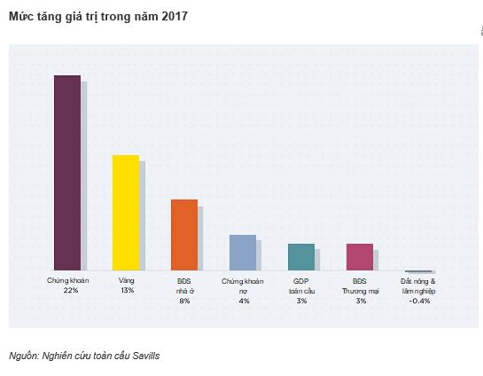 Không chỉ có nhà đầu tư Châu Á, thị trường BĐS Việt Nam còn hút nhiều quỹ ngoại toàn cầu - Ảnh 2.