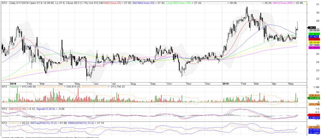 Cổ phiếu tâm điểm ngày 21/5: PNJ, POW, NT2 - Ảnh 3.