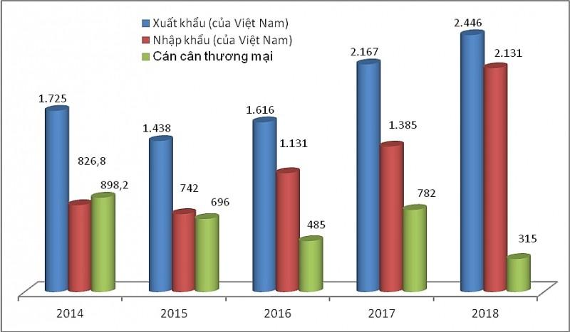 Thương mại Việt - Nga: Xuất tăng, nhập giảm - Ảnh 1.