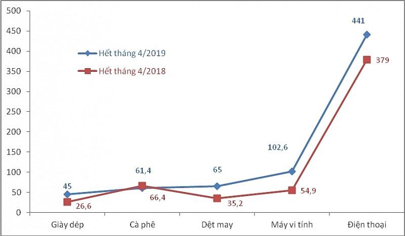 Thương mại Việt - Nga: Xuất tăng, nhập giảm - Ảnh 2.