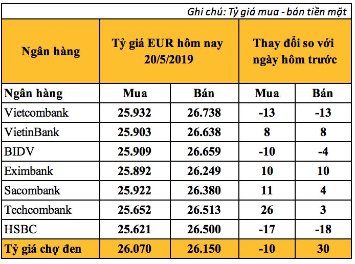 Tỷ giá Euro hôm nay (20/5) biến động trái chiều, giá bán EUR chợ đen tăng lên 26.150 VND - Ảnh 2.