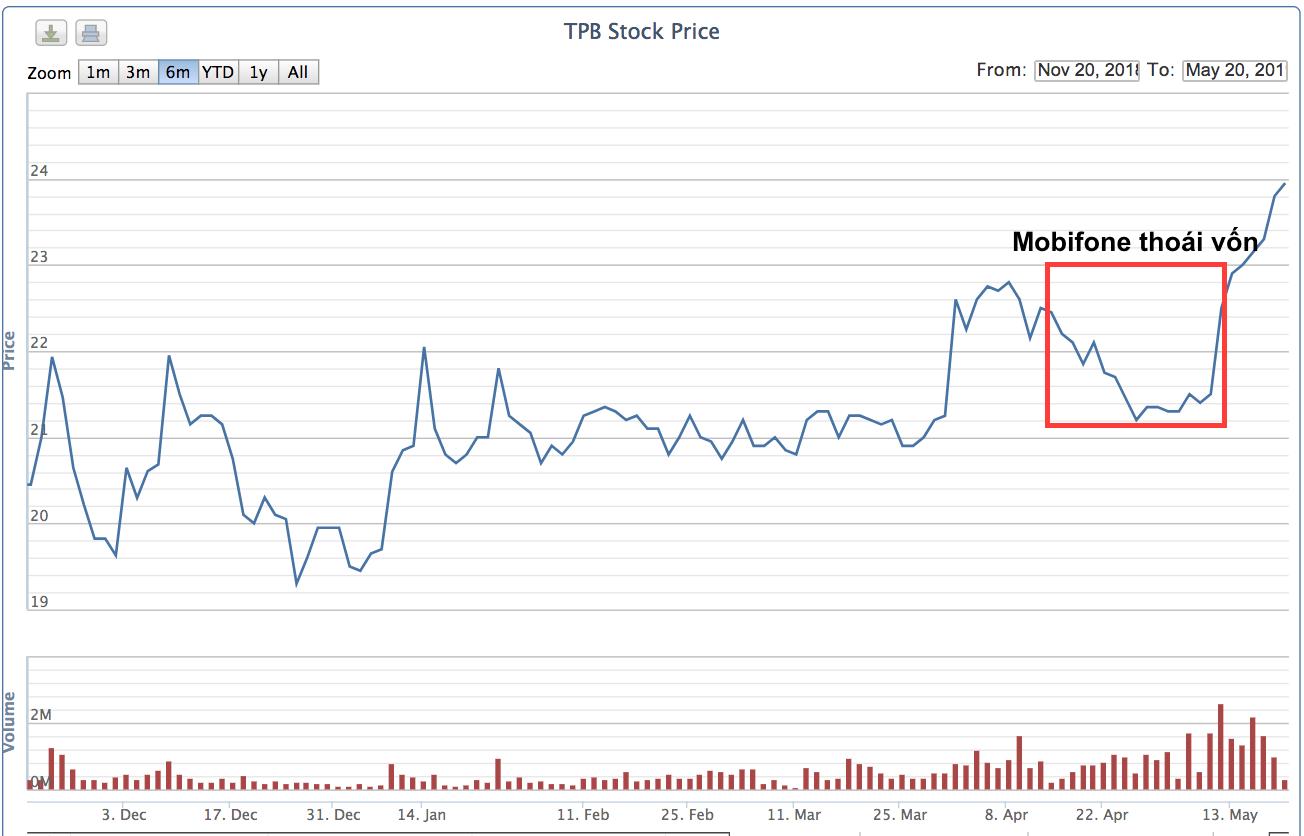 Mobifone chính thức thoái sạch vốn tại TPBank, thu về hơn 153 tỉ đồng - Ảnh 2.