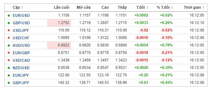 Thị trường ngoại hối hôm nay (20/5): AUD trở thành đồng tiền thắng lớn vào cuối tuần qua, Huawei chiếm sóng nhiều mặt báo lớn - Ảnh 1.