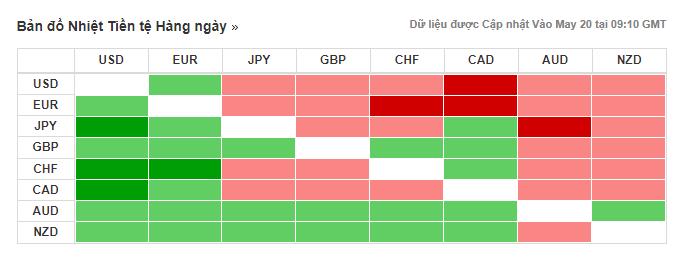 Thị trường ngoại hối hôm nay (20/5): AUD trở thành đồng tiền thắng lớn vào cuối tuần qua, Huawei chiếm sóng nhiều mặt báo lớn - Ảnh 3.