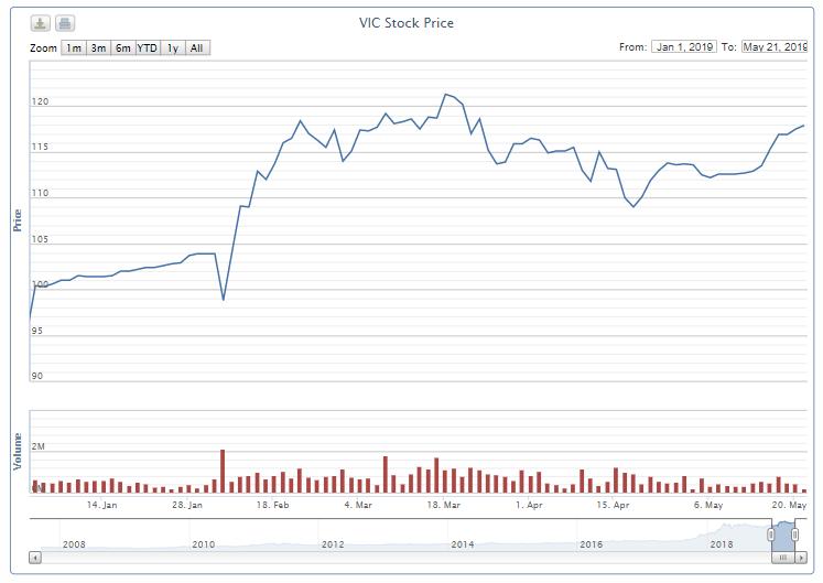 SK Group đã mua 51,4 triệu cổ phiếu của Vingroup? - Ảnh 1.