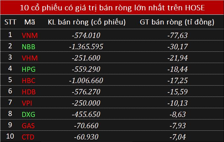 Giao dịch khối ngoại 21/5: Mua ròng 5.804 tỉ đồng toàn thị trường - Ảnh 2.