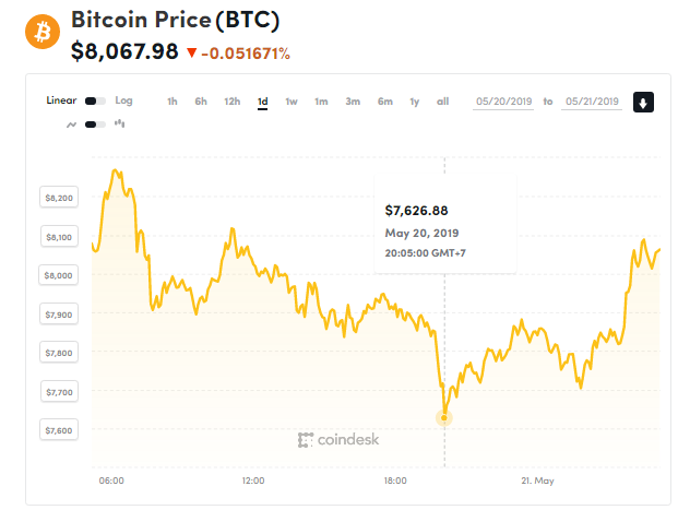 Giá bitcoin hôm nay (21/5) đồng loạt giảm, Giá bitcoin quá cao so với giá trị nội tại, theo JPMorgan - Ảnh 1.